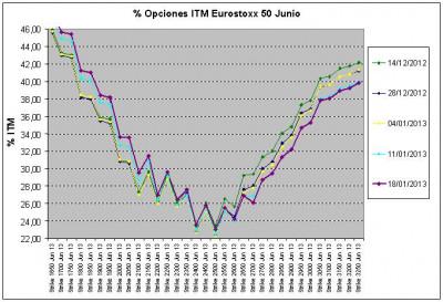 Eurostoxx Vencimiento junio 2013_01_18