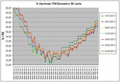 Eurostoxx Vencimiento junio 2013_02_01