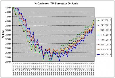 Eurostoxx Vencimiento junio 2013_02_08