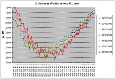 Eurostoxx Vencimiento junio 2013_02_22
