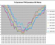 Eurostoxx Vencimiento marzo 2013_01_18