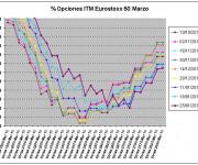 Eurostoxx Vencimiento marzo 2013_01_25