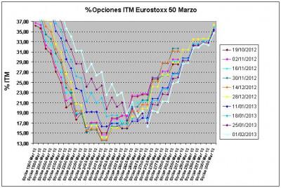 Eurostoxx Vencimiento marzo 2013_02_01