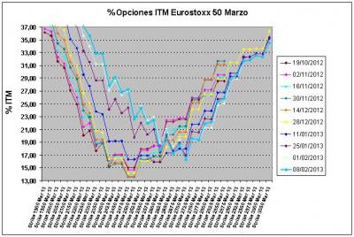 Eurostoxx Vencimiento marzo 2013_02_08