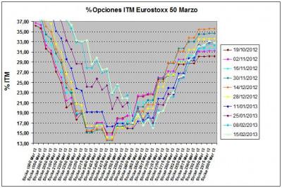 Eurostoxx Vencimiento marzo 2013_02_15