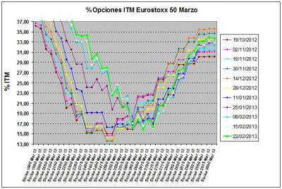 Eurostoxx Vencimiento marzo 2013_02_22