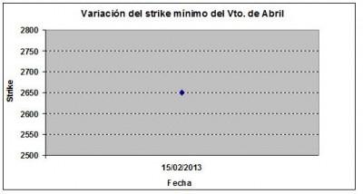 Eurostoxx strike mínimo abril 130215