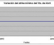 Eurostoxx strike mínimo abril 130222