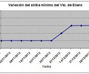 Eurostoxx strike mínimo enero 130104