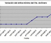 Eurostoxx strike mínimo enero 130111