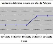 Eurostoxx strike mínimo febrero 130104
