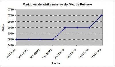 Eurostoxx strike mínimo febrero 130111