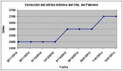 Eurostoxx strike mínimo febrero 130118
