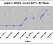 Eurostoxx strike mínimo febrero 130125