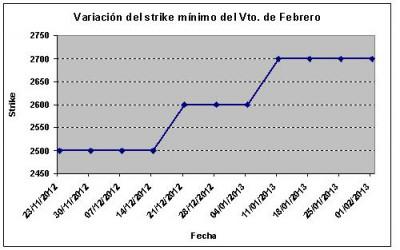 Eurostoxx strike mínimo febrero 130201