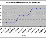 Eurostoxx strike mínimo febrero 130208