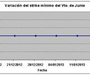 Eurostoxx strike mínimo junio 130118