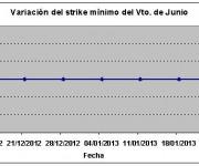 Eurostoxx strike mínimo junio 130125