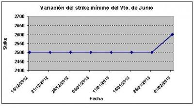 Eurostoxx strike mínimo junio 130201