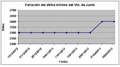 Eurostoxx strike mínimo junio 130208