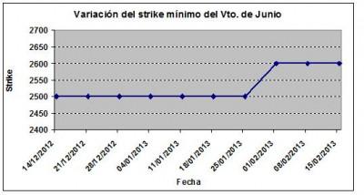 Eurostoxx strike mínimo junio 130215