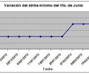 Eurostoxx strike mínimo junio 130222