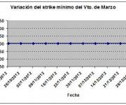 Eurostoxx strike mínimo marzo 130104