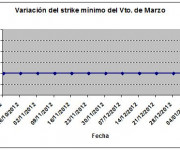 Eurostoxx strike mínimo marzo 130111