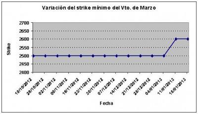 Eurostoxx strike mínimo marzo 130118