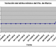 Eurostoxx strike mínimo marzo 130125