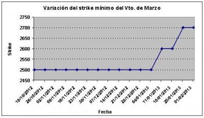Eurostoxx strike mínimo marzo 130201