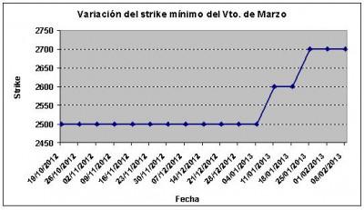 Eurostoxx strike mínimo marzo 130208