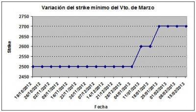 Eurostoxx strike mínimo marzo 130215