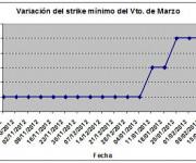 Eurostoxx strike mínimo marzo 13022