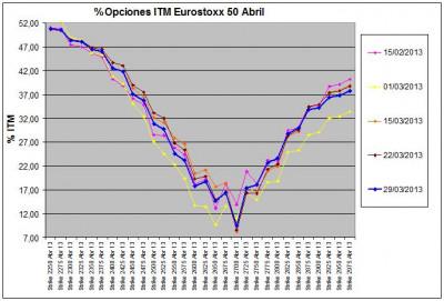 Eurostoxx Vencimiento abril 2013_03_29