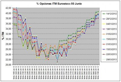 Eurostoxx Vencimiento junio 2013_03_29