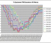 Eurostoxx Vencimiento marzo 2013_03_01