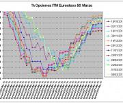 Eurostoxx Vencimiento marzo 2013_03_08