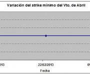 Eurostoxx strike mínimo abril 130301