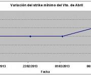 Eurostoxx strike mínimo abril 130308