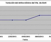Eurostoxx strike mínimo abril 130315