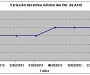 Eurostoxx strike mínimo abril 130322