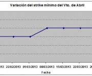 Eurostoxx strike mínimo abril 130329