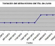 Eurostoxx strike mínimo junio 130301
