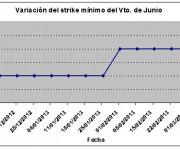 Eurostoxx strike mínimo junio 130308