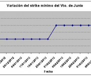 Eurostoxx strike mínimo junio 130315