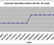 Eurostoxx strike mínimo junio 130322