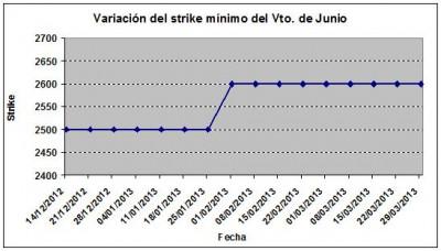 Eurostoxx strike mínimo junio 130329