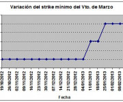 Eurostoxx strike mínimo marzo 130301