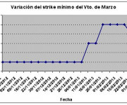 Eurostoxx strike mínimo marzo 130308
